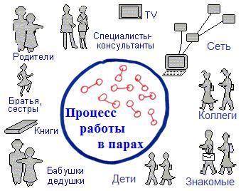 Процесс работы в парах. Источники информации