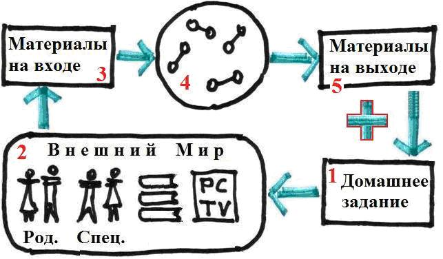 Общая схема процесса парного взаимногообучения